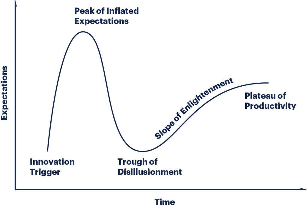 Gartner's estimation of blockchain peak