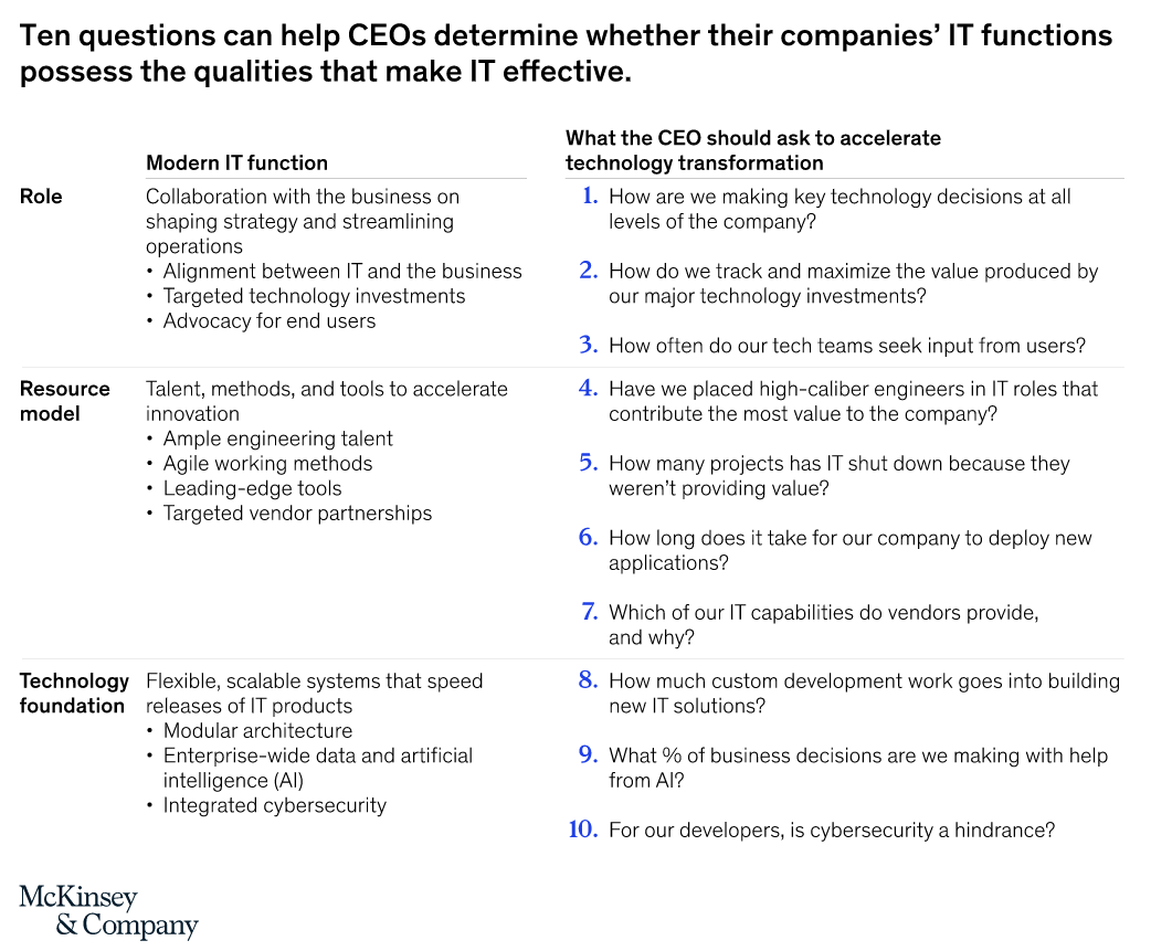 ten questions for CEOs to know whether their companies' IT functions possess the qualities that make IT effective