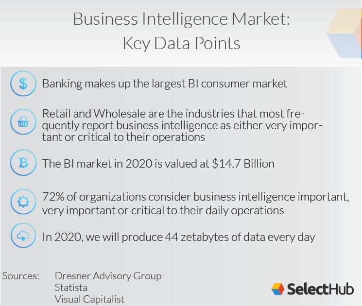 BI market - key data points