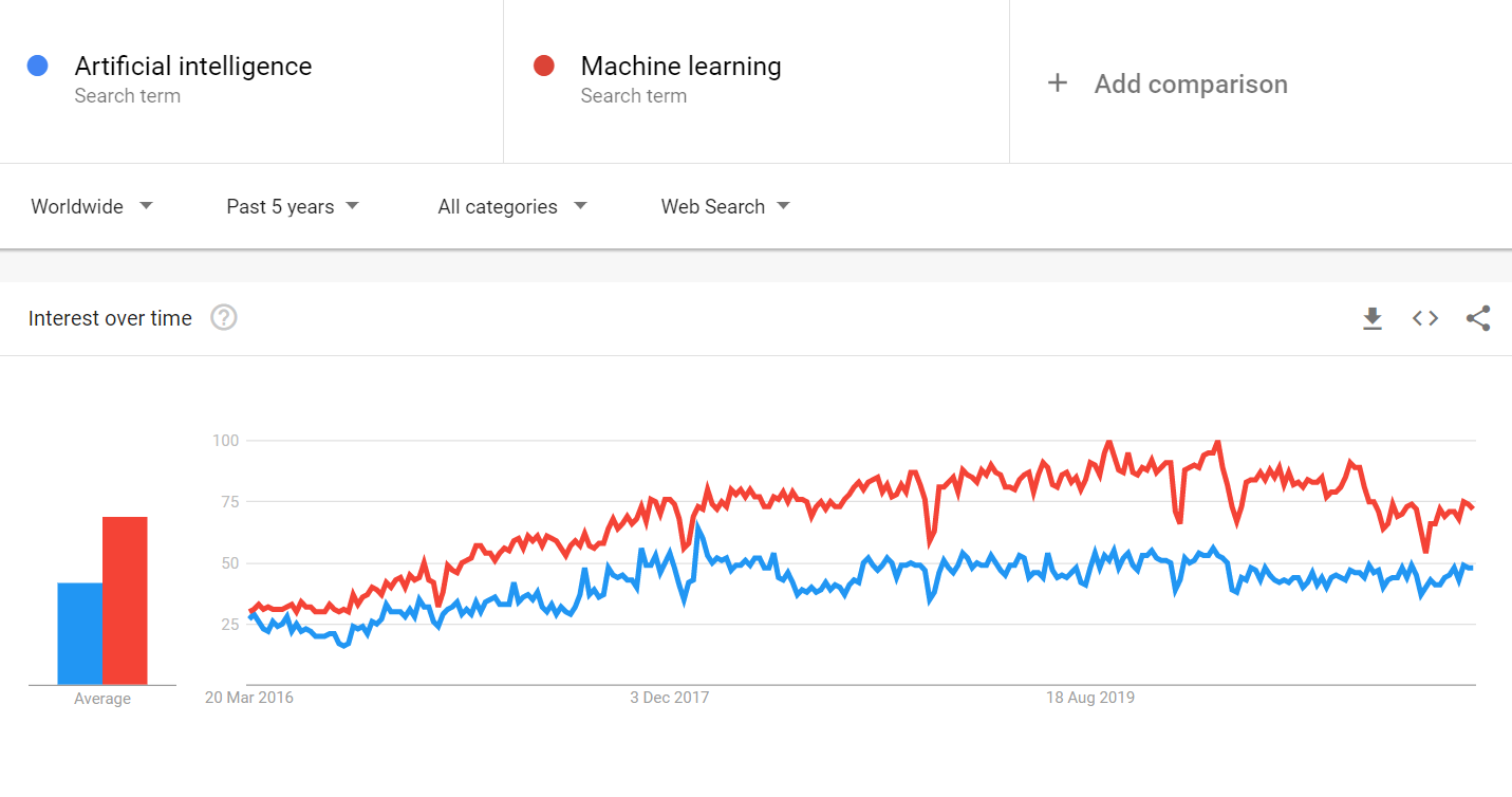 artificial intelligence and machine learning trends grow from 2015