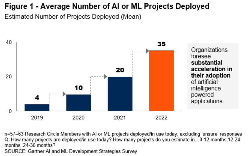 average number of AI or ML projects deployed