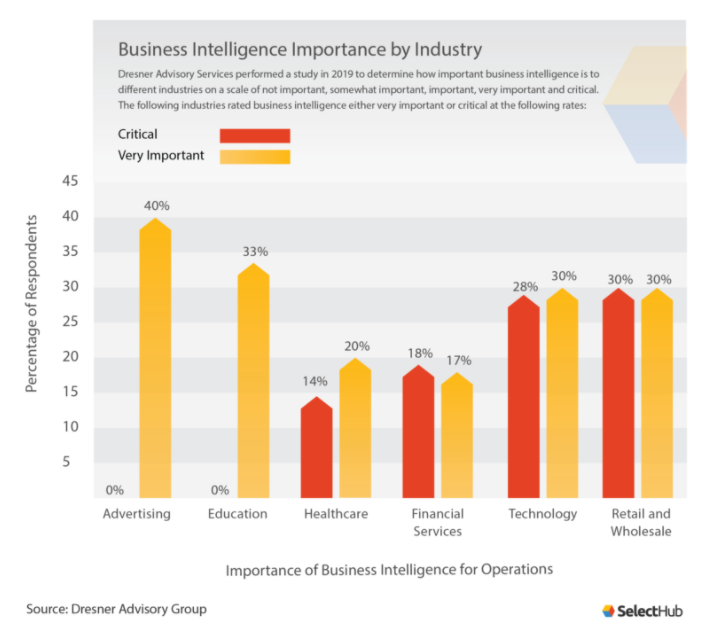 Business Intelligence importance by industry
