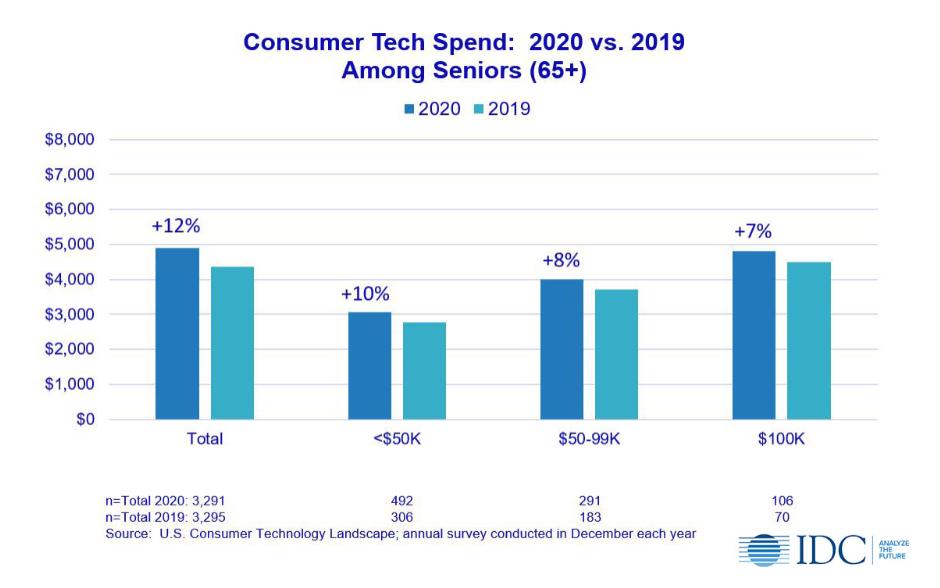 consumer tech spend 2020 vs 2019 among seniors 65+
