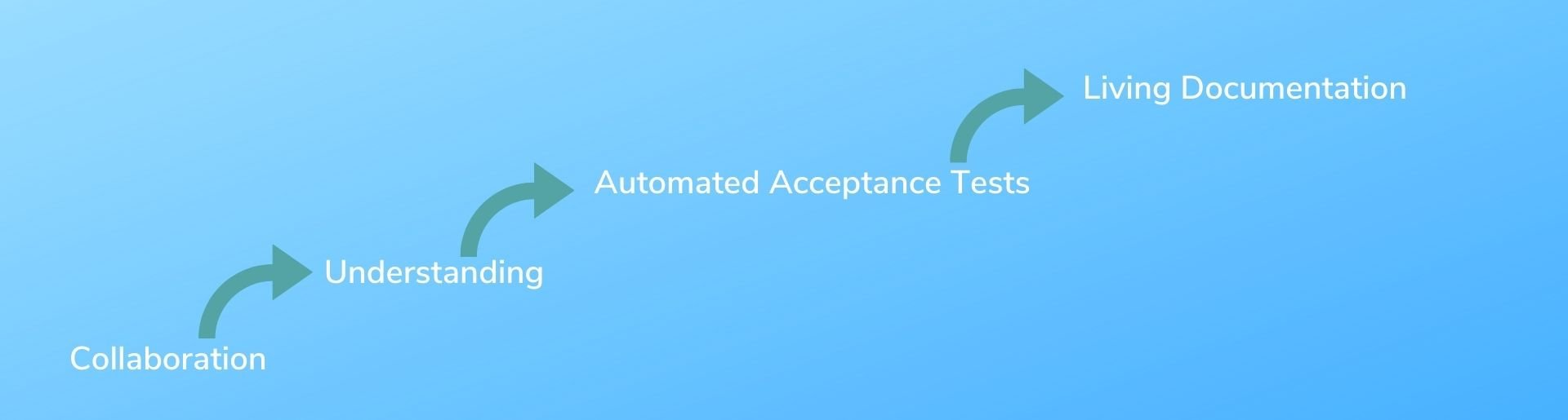 Collaboration _ understanding _ automated acceptance tests _ living documentation