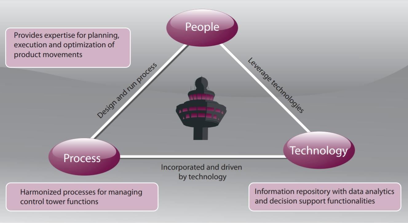 three pillars of a control tower