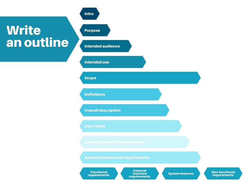 write an outline - product scope