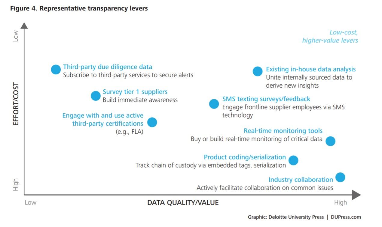 representative transparency levers