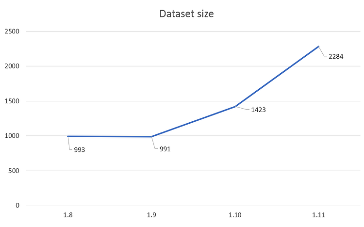 dataset-size