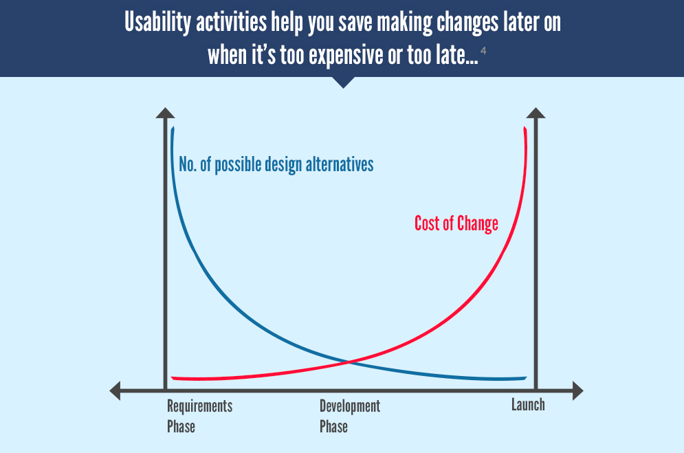 roi of ux design cutting on costs