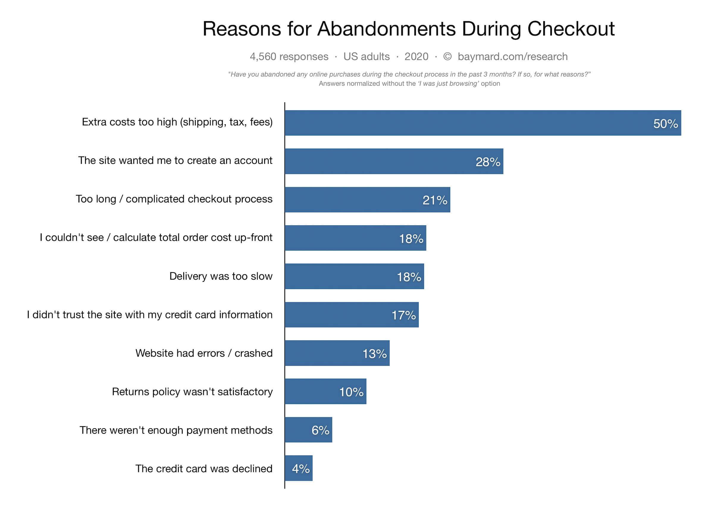 ux design roi - abandonment rate survey