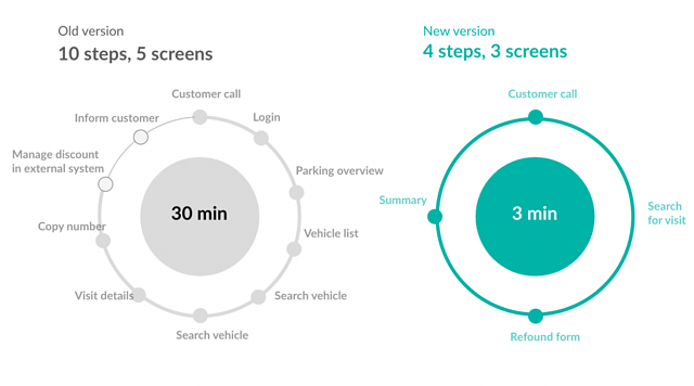 From half an hour to 3 minutes — UX metrics of success after redesign